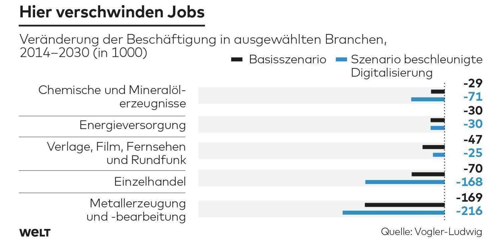 Zukunftsworkshop: Und welche Berufe benötigt Ihr Unternehmen in Zukunft?