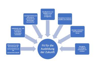Neues Denke für Ausbilder - Smadias Deutsche Ausbilderakademie Josef Buschbacher